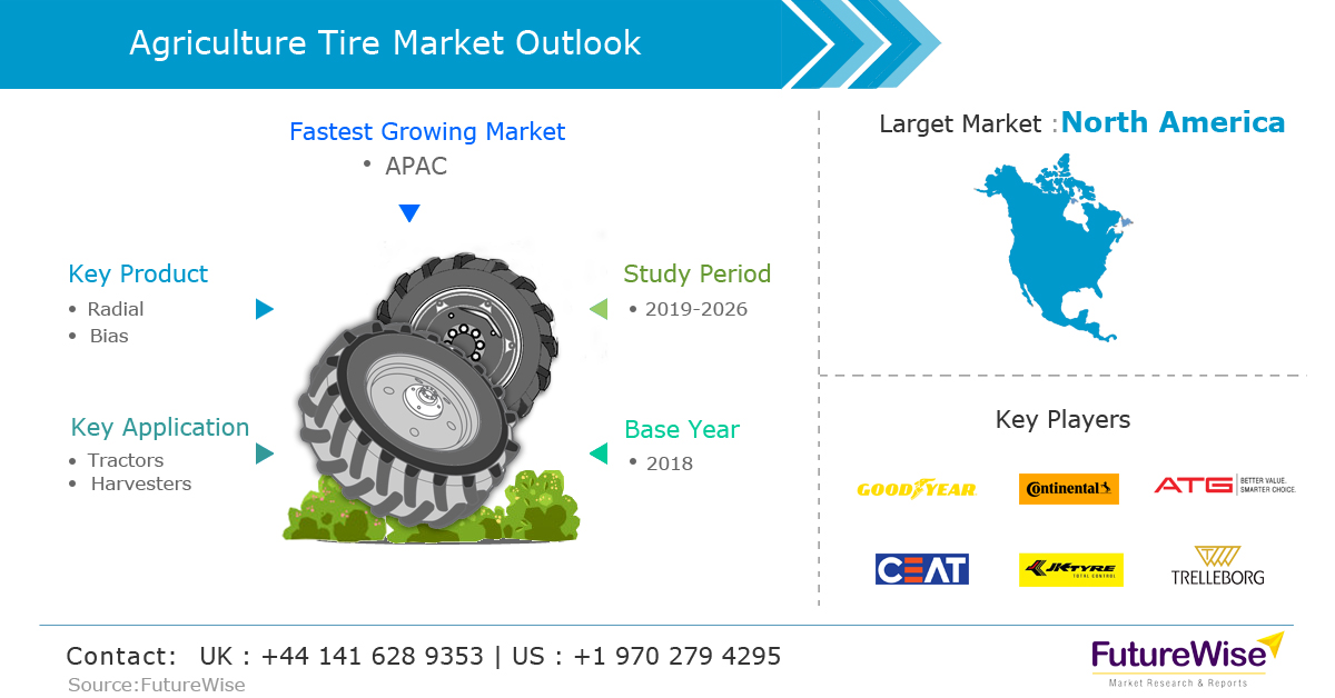 Global Agricultural Tires Market Envisioned to Value Over USD 9 Billion by 2026 End